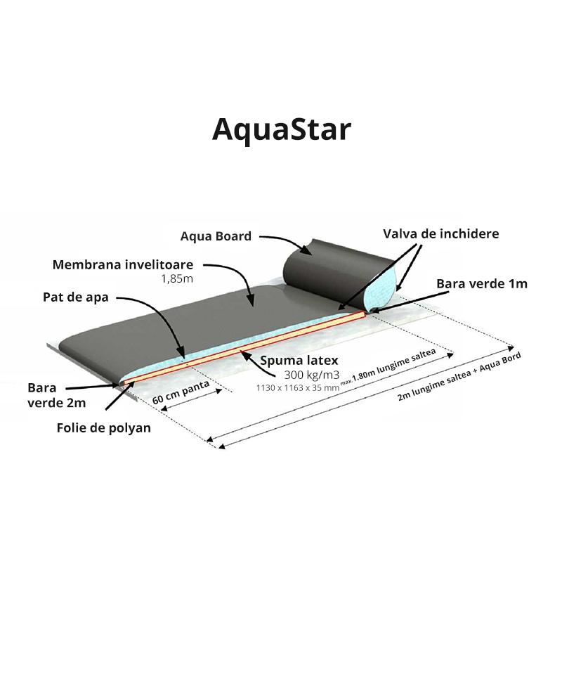 Saltea de odihna pentru vaci, pe pat de apa, AQUASTAR Ultimate cu Aqua Board, detalii